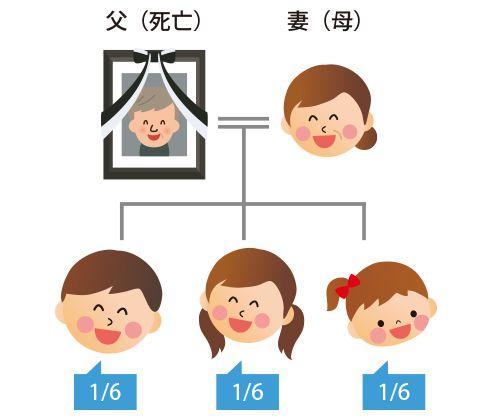 子どもが法定相続人の場合