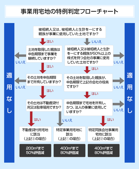 事業用宅地の特例判定フローチャート