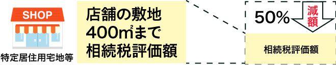 特定居住用宅地等の評価額イメージ図(店舗敷地)