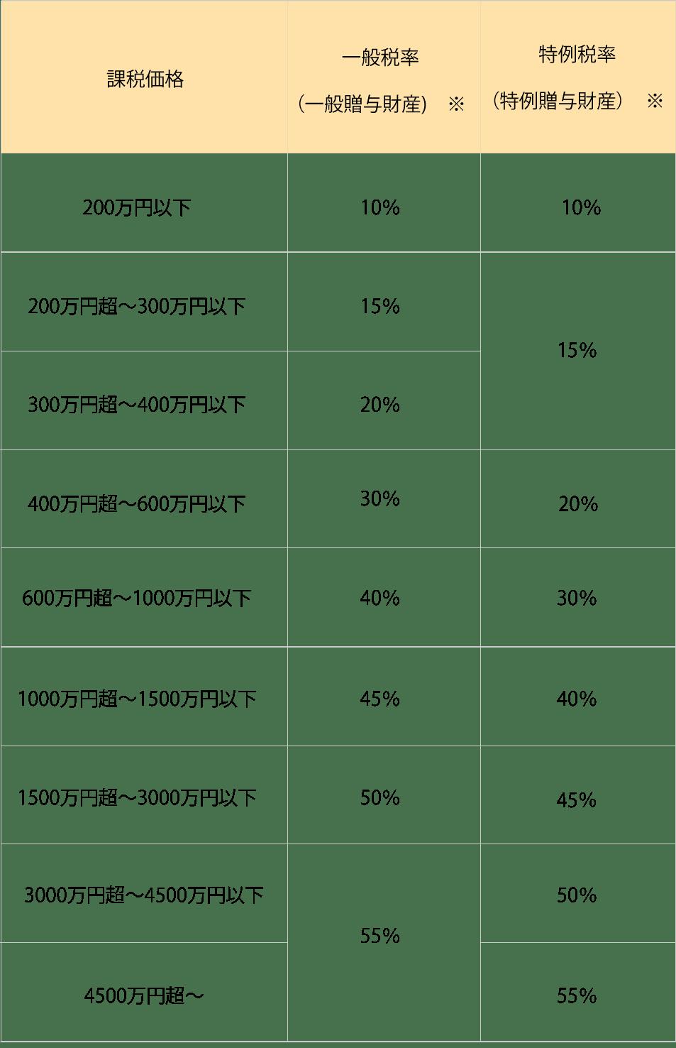 贈与税率表
