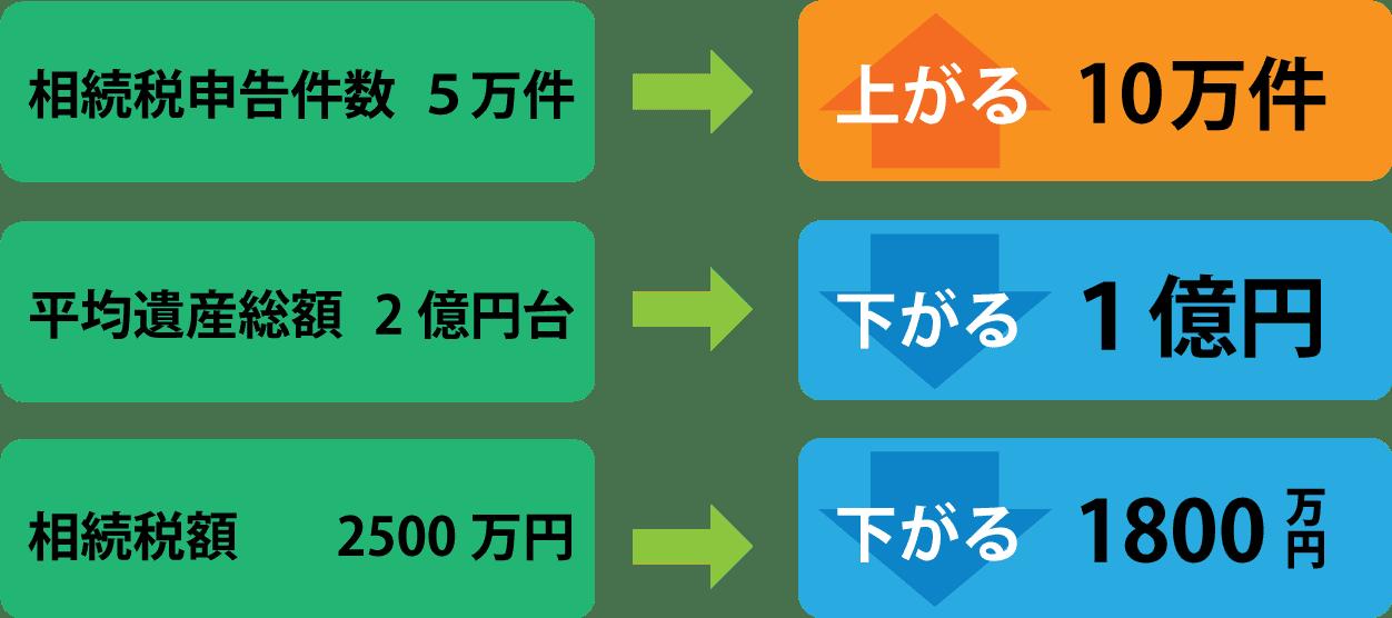 souzoku-updown