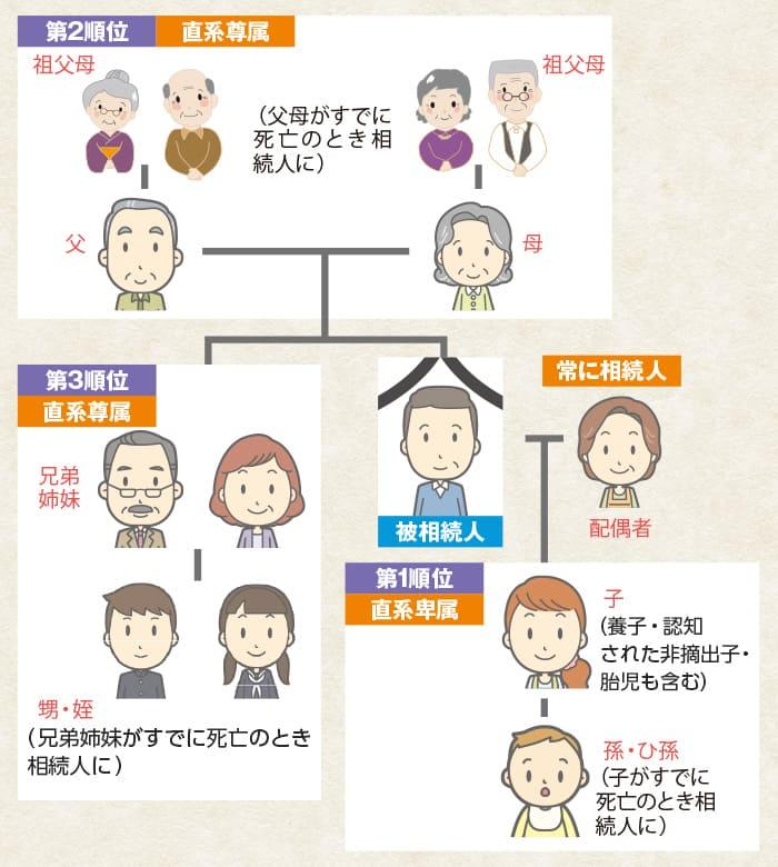 相続人の範囲と優先順位図