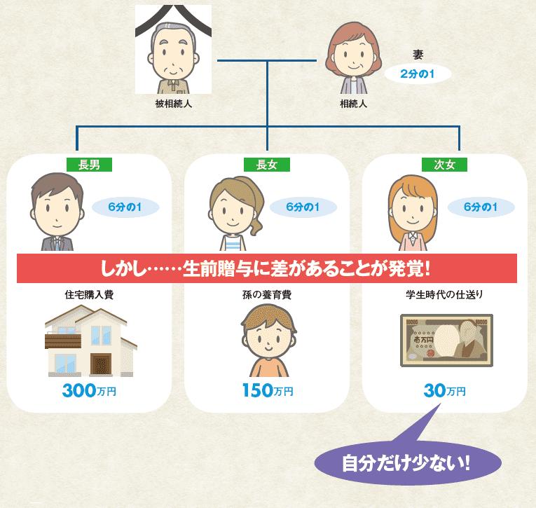 生前贈与と遺産分割イメージ図