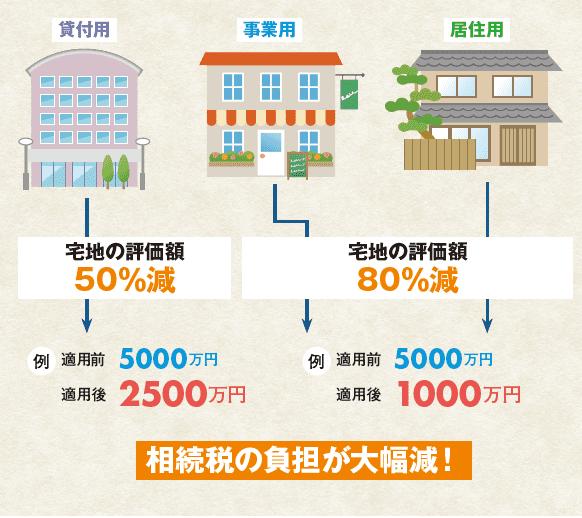 小規模宅地の特例等まとめ図