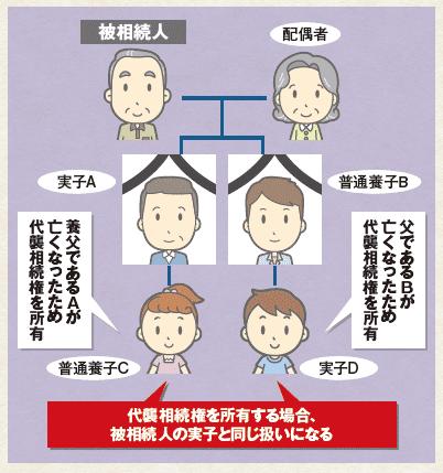 実子または養子の代襲相続権を所有するケース