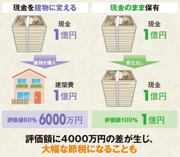土地建物を有効活用した場合の節税額イメージ