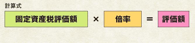 倍率方式による評価額の計算式