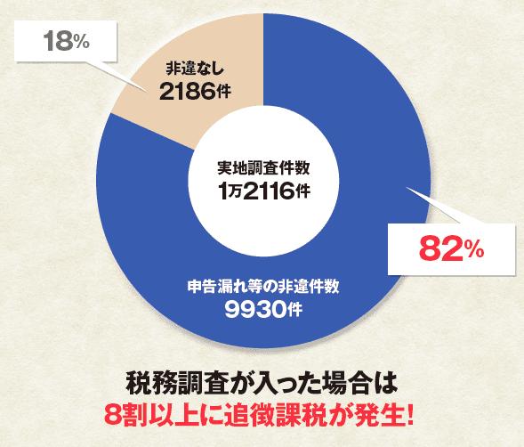 2016年度の相続税調査件数