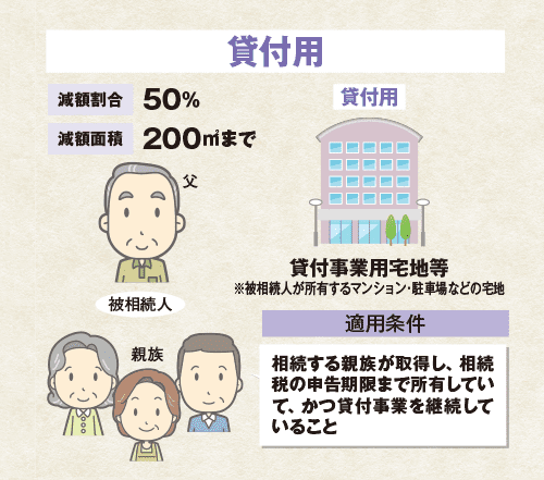 貸付事業用宅地等の特例