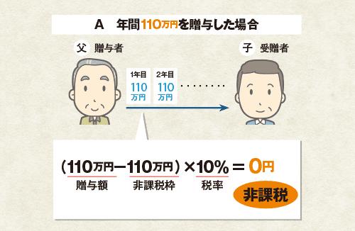 暦年課税事例1