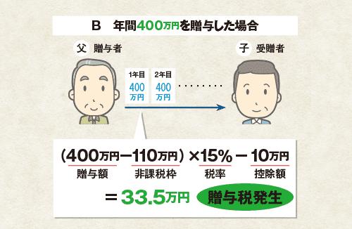暦年課税事例2