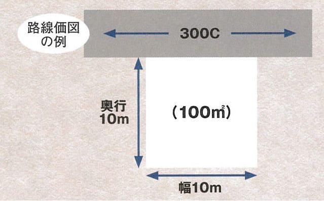 路線価図例