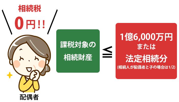 配偶者 相続税0円