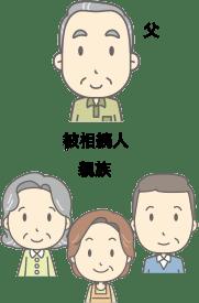 父(相続人),親族