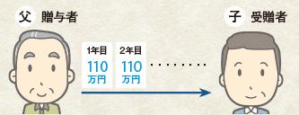 父:贈与者,子:贈与者、1年目110万円,2年目110万円…