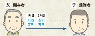 父:贈与者,子:贈与者、1年目400万円,2年目400万円…