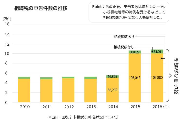 相続税の申告件数の推移