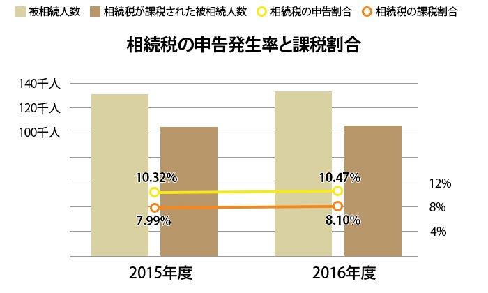 相続税の申告発生率と課税割合