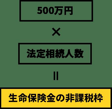 500万円×法定相続人=生命保険金の非課税枠