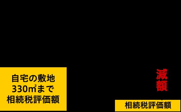 特定居住用宅地等の評価額イメージ図(自宅敷地)